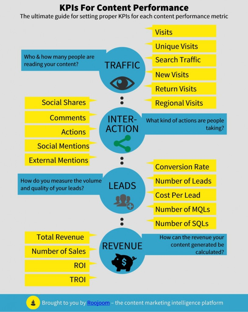 infographic-content-prformance-kpis
