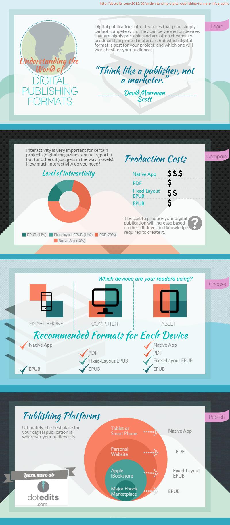 Understanding digital publishing formats