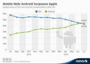 chartoftheday_2527_global_share_of_ios_and_android_mobile_traffic_n1