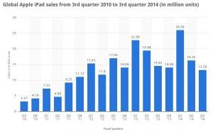 ipad_sales