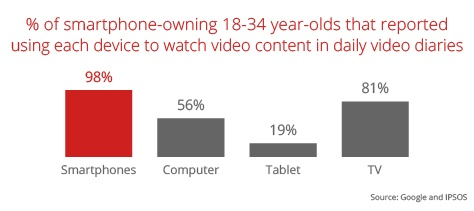 Smartphone video consumption surpasses TV, Tablet, and Desktop.